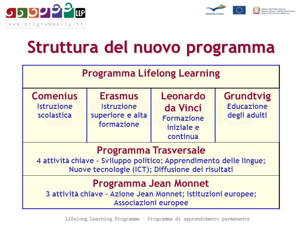 COMENIUS Lifelong Learning Programme nel Programma dazione per lapprendimento permanente Lifelong Learning Programme 7