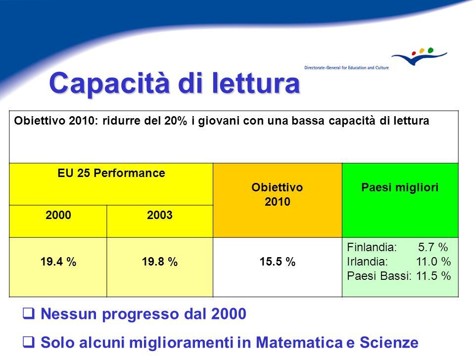 Capacità di lettura Capacità di lettura Obiettivo 2010: ridurre del 20% i giovani con una bassa capacità di lettura EU 25 Performance Obiettivo 2010 Paesi migliori 20002003 19.4 %19.8 %15.5 % Finlandia: 5.7 % Irlandia: 11.0 % Paesi Bassi: 11.5 % Nessun progresso dal 2000 Solo alcuni miglioramenti in Matematica e Scienze