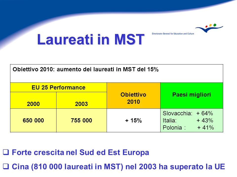 Laureati in MST Laureati in MST Forte crescita nel Sud ed Est Europa Cina (810 000 laureati in MST) nel 2003 ha superato la UE Obiettivo 2010: aumento dei laureati in MST del 15% EU 25 Performance Obiettivo 2010 Paesi migliori 20002003 650 000755 000+ 15% Slovacchia: + 64% Italia: + 43% Polonia : + 41%