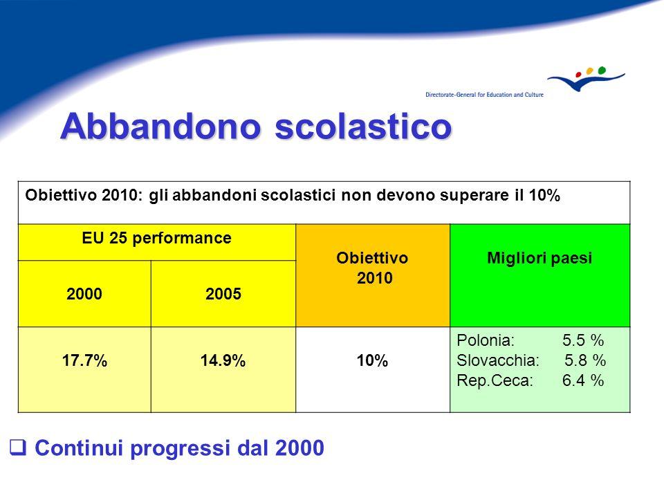 Abbandono scolastico Abbandono scolastico Continui progressi dal 2000 Obiettivo 2010: gli abbandoni scolastici non devono superare il 10% EU 25 performance Obiettivo 2010 Migliori paesi 20002005 17.7%14.9%10% Polonia: 5.5 % Slovacchia: 5.8 % Rep.Ceca: 6.4 %