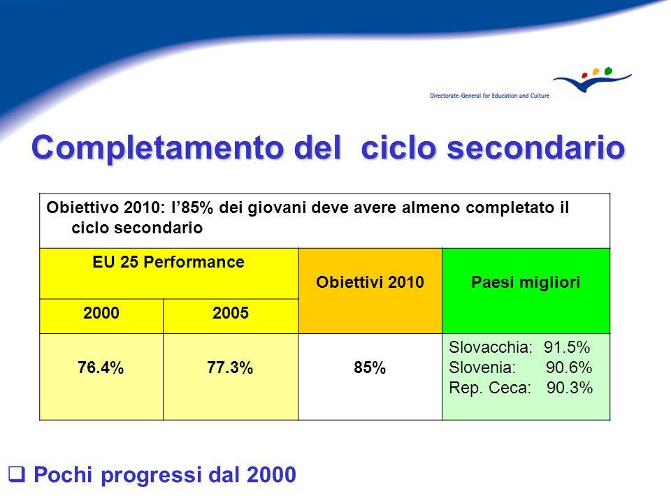 Pochi progressi dal 2000 Obiettivo 2010: l85% dei giovani deve avere almeno completato il ciclo secondario EU 25 Performance Obiettivi 2010Paesi migliori 20002005 76.4%77.3%85% Slovacchia: 91.5% Slovenia: 90.6% Rep.