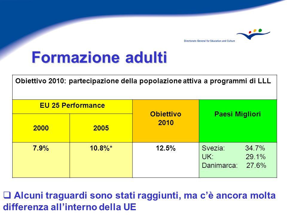 Alcuni traguardi sono stati raggiunti, ma cè ancora molta differenza allinterno della UE * break in series Obiettivo 2010: partecipazione della popolazione attiva a programmi di LLL EU 25 Performance Obiettivo 2010 Paesi Migliori 20002005 7.9%10.8%*12.5%Svezia: 34.7% UK: 29.1% Danimarca: 27.6%