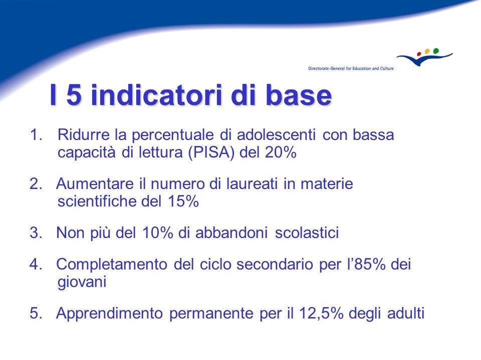 I 5 indicatori di base 1.Ridurre la percentuale di adolescenti con bassa capacità di lettura (PISA) del 20% 2.