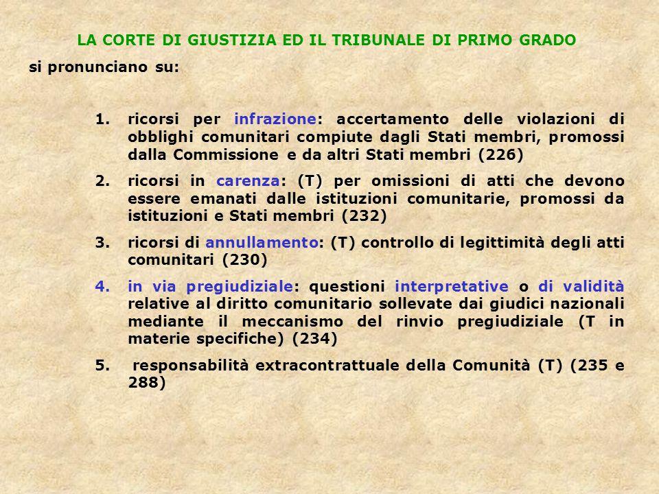 LA CORTE DI GIUSTIZIA ED IL TRIBUNALE DI PRIMO GRADO si pronunciano su: 1.ricorsi per infrazione: accertamento delle violazioni di obblighi comunitari