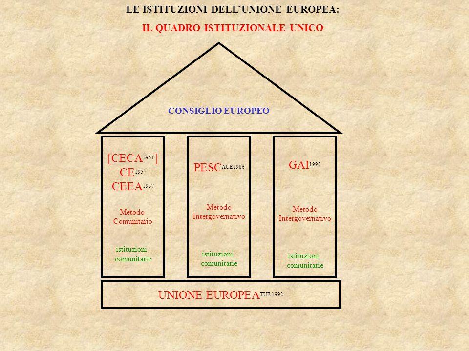 [CECA 1951 ] CE 1957 CEEA 1957 Metodo Comunitario istituzioni comunitarie PESC AUE1986 Metodo Intergovernativo istituzioni comunitarie GAI 1992 Metodo