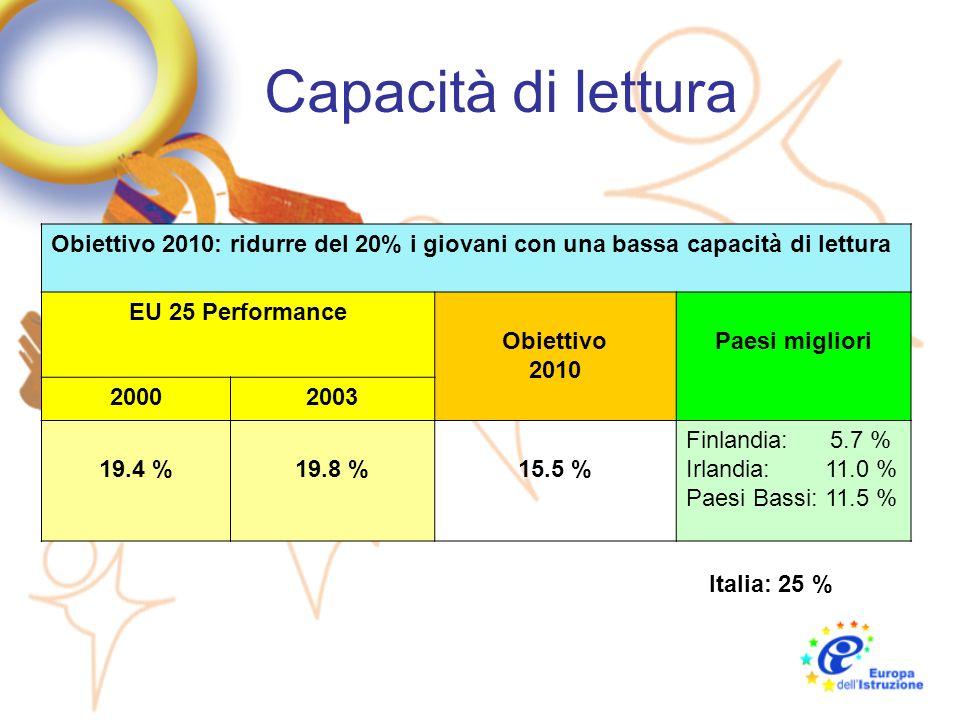 Capacità di lettura Obiettivo 2010: ridurre del 20% i giovani con una bassa capacità di lettura EU 25 Performance Obiettivo 2010 Paesi migliori 200020