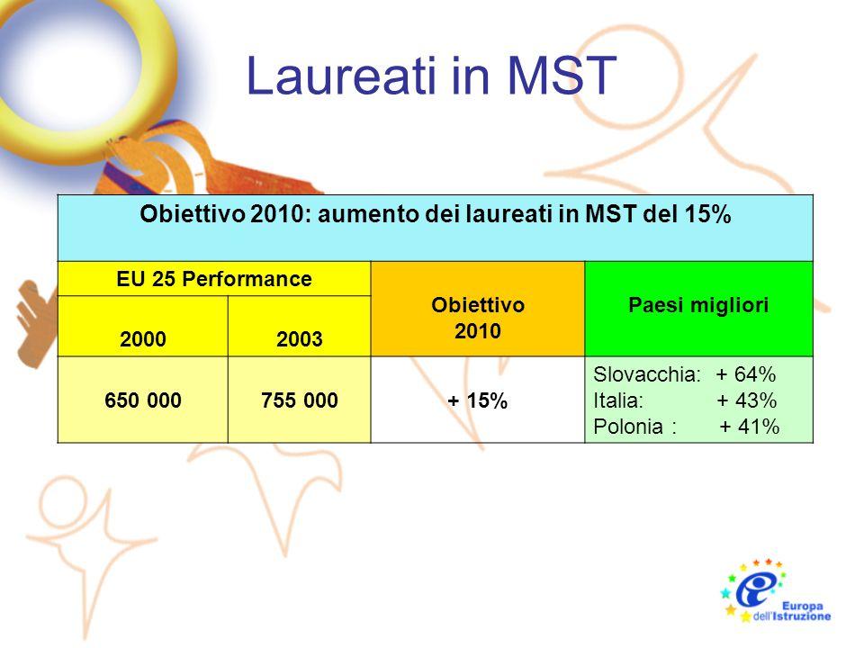 Laureati in MST Obiettivo 2010: aumento dei laureati in MST del 15% EU 25 Performance Obiettivo 2010 Paesi migliori 20002003 650 000755 000+ 15% Slova