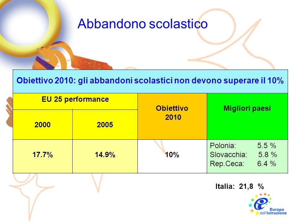 Abbandono scolastico Obiettivo 2010: gli abbandoni scolastici non devono superare il 10% EU 25 performance Obiettivo 2010 Migliori paesi 20002005 17.7