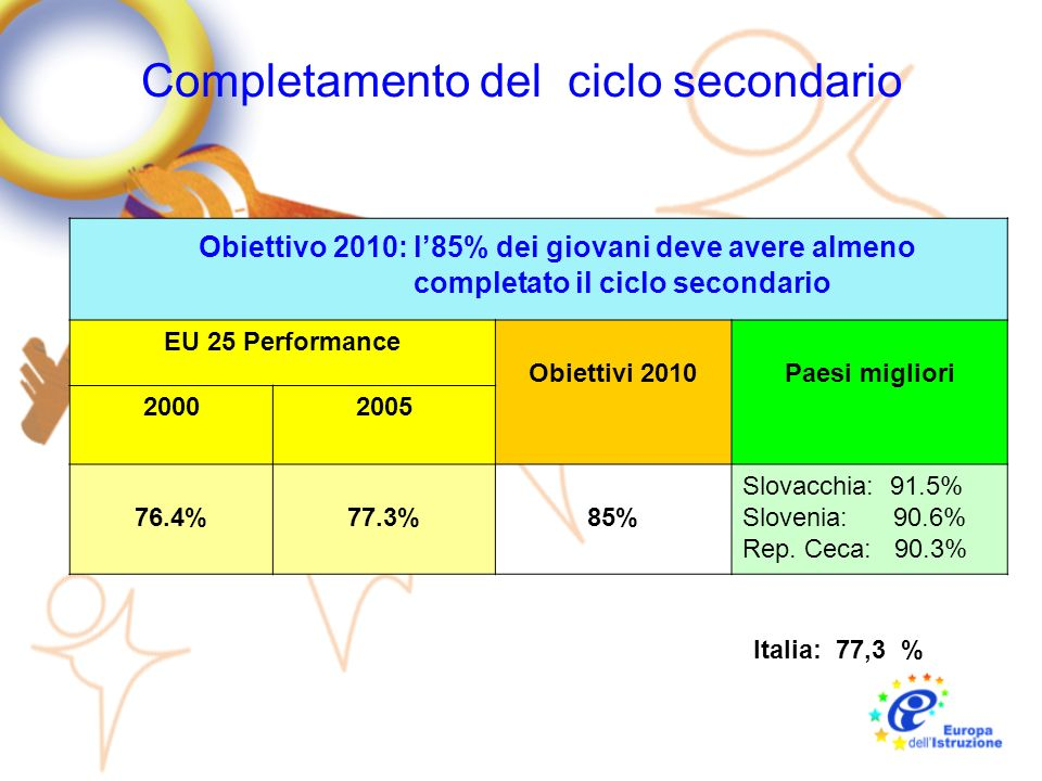 Completamento del ciclo secondario Obiettivo 2010: l85% dei giovani deve avere almeno completato il ciclo secondario EU 25 Performance Obiettivi 2010P