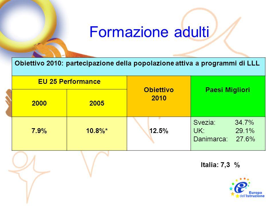 Formazione adulti Obiettivo 2010: partecipazione della popolazione attiva a programmi di LLL EU 25 Performance Obiettivo 2010 Paesi Migliori 20002005