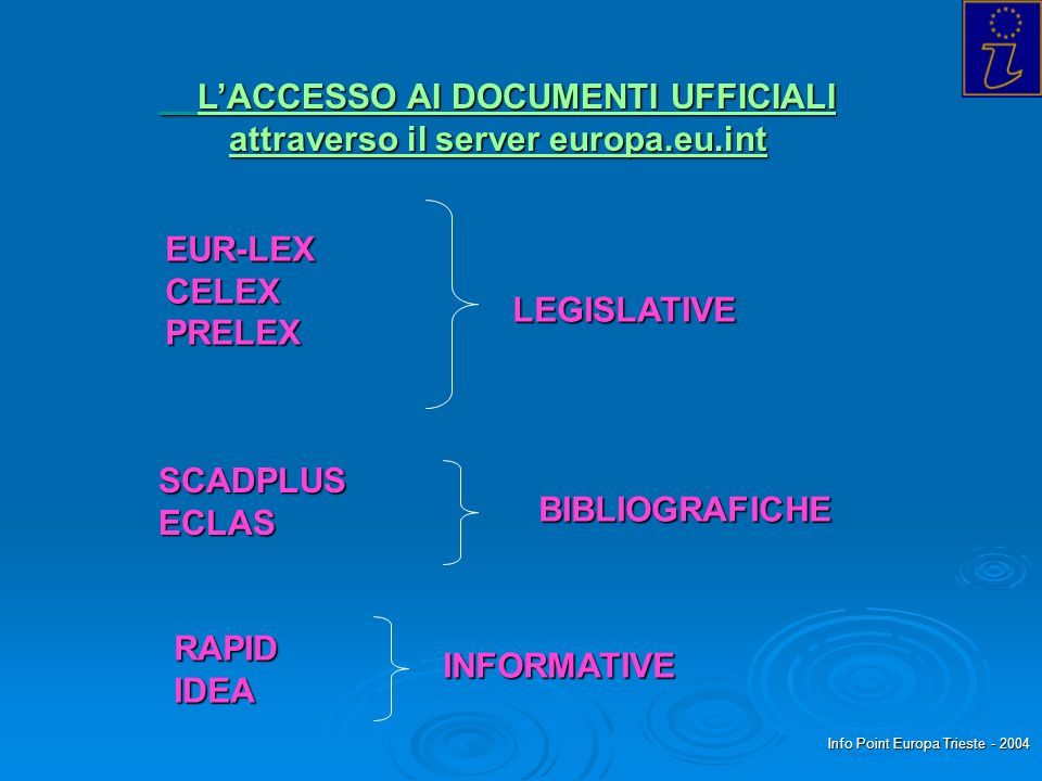 Info Point Europa Trieste - 2004 LACCESSO AI DOCUMENTI UFFICIALI LACCESSO AI DOCUMENTI UFFICIALI attraverso il server europa.eu.int EUR-LEXCELEXPRELEX