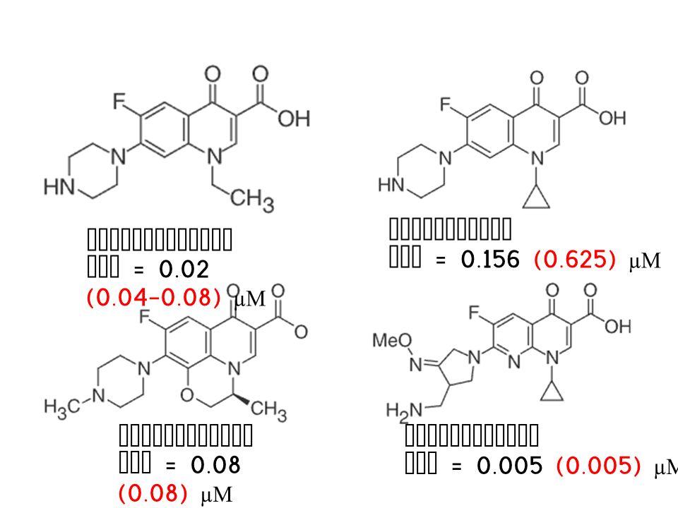 CIPROFLOXACIN MIC = 0.02 (0.04-0.08) µM NORFLOXACIN MIC = 0.156 (0.625) µM GEMIFLOXACIN MIC = 0.005 (0.005) µM LEVOFLOXACIN MIC = 0.08 (0.08) µM