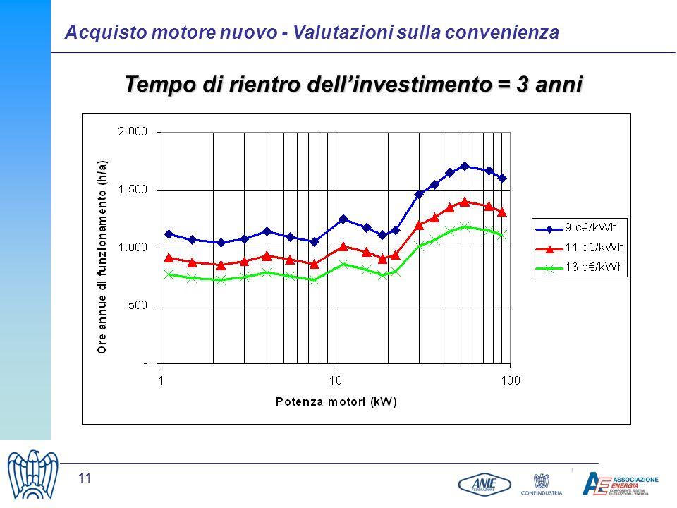 11 Tempo di ritorno considerato: 3 anni. I valori riportati sui grafici sono indicativi in quanto dipendono da molte grandezze variabili da caso a cas