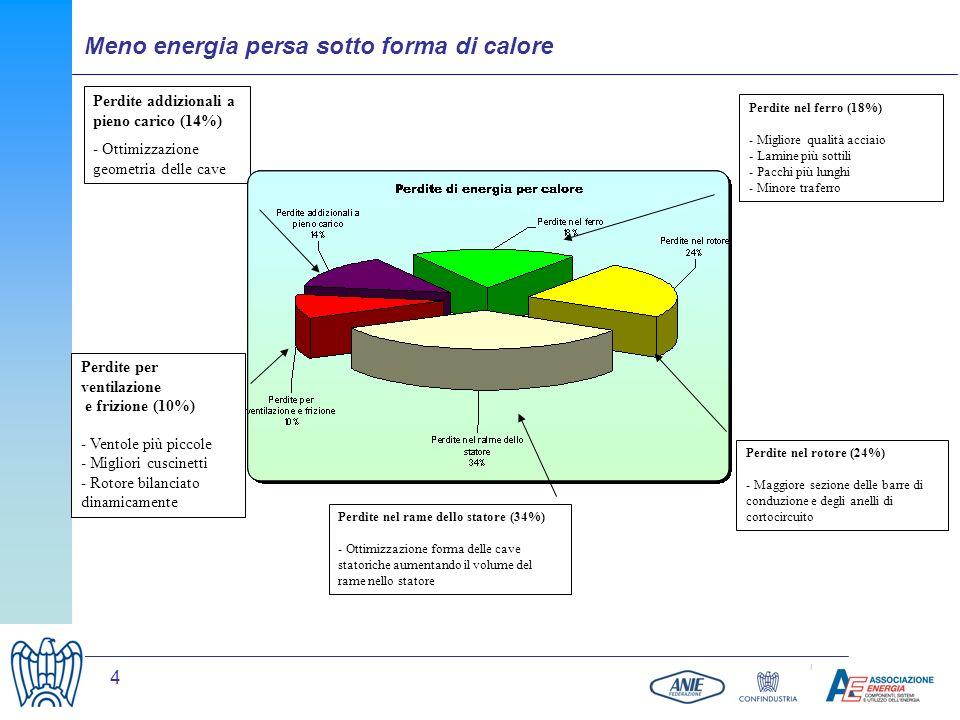 4 Meno energia persa sotto forma di calore Perdite nel rame dello statore (34%) - Ottimizzazione forma delle cave statoriche aumentando il volume del