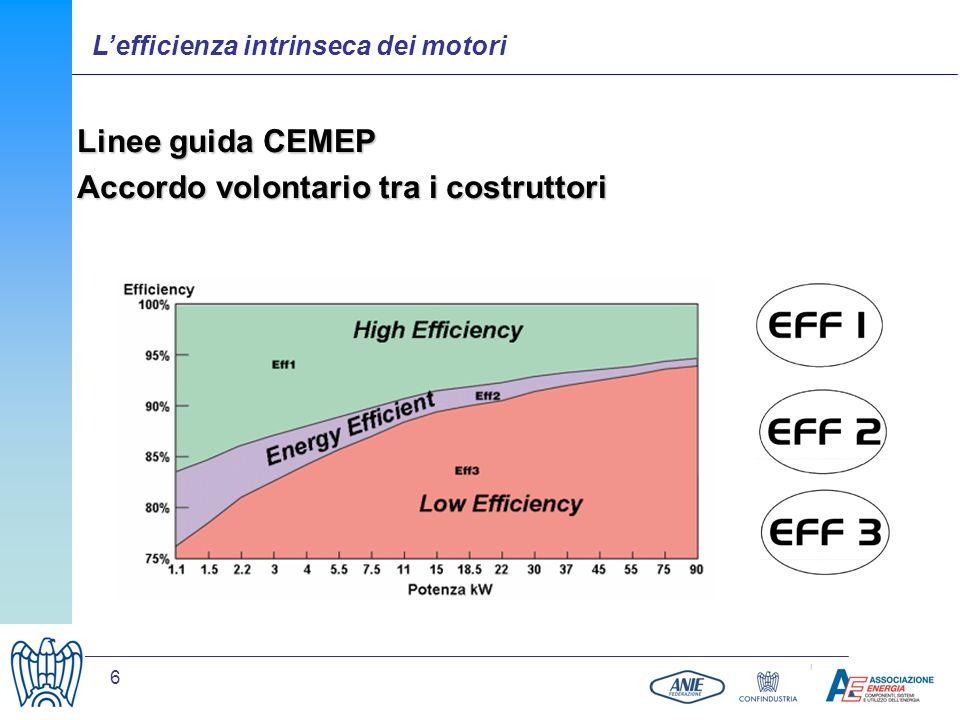 6 Linee guida CEMEP Accordo volontario tra i costruttori Lefficienza intrinseca dei motori