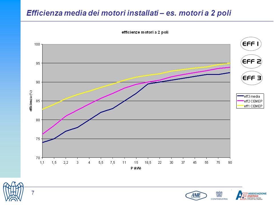 7 Efficienza media dei motori installati – es. motori a 2 poli