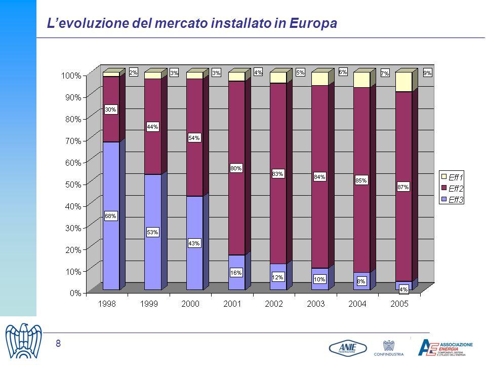 8 Levoluzione del mercato installato in Europa