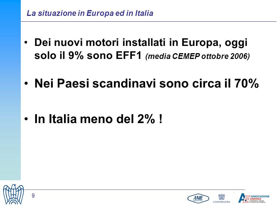 9 Dei nuovi motori installati in Europa, oggi solo il 9% sono EFF1 (media CEMEP ottobre 2006) Nei Paesi scandinavi sono circa il 70% In Italia meno de