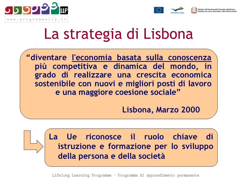 La strategia di Lisbona diventare l economia basata sulla conoscenza più competitiva e dinamica del mondo, in grado di realizzare una crescita economica sostenibile con nuovi e migliori posti di lavoro e una maggiore coesione sociale Lisbona, Marzo 2000 La Ue riconosce il ruolo chiave di istruzione e formazione per lo sviluppo della persona e della società