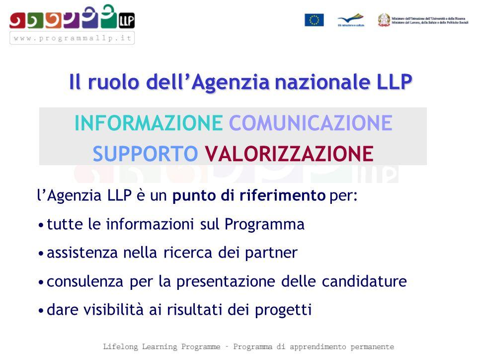 Il ruolo dellAgenzia nazionale LLP Il ruolo dellAgenzia nazionale LLP INFORMAZIONE COMUNICAZIONE SUPPORTO VALORIZZAZIONE lAgenzia LLP è un punto di riferimento per: tutte le informazioni sul Programma assistenza nella ricerca dei partner consulenza per la presentazione delle candidature dare visibilità ai risultati dei progetti