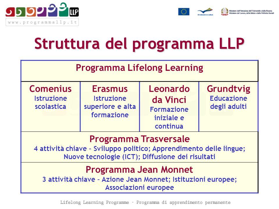 Formazione in servizio Partecipazione ad attività di formazione europee per insegnanti ed altro personale della scuola La formazione deve svolgersi allestero, non nel Paese di provenienza 18
