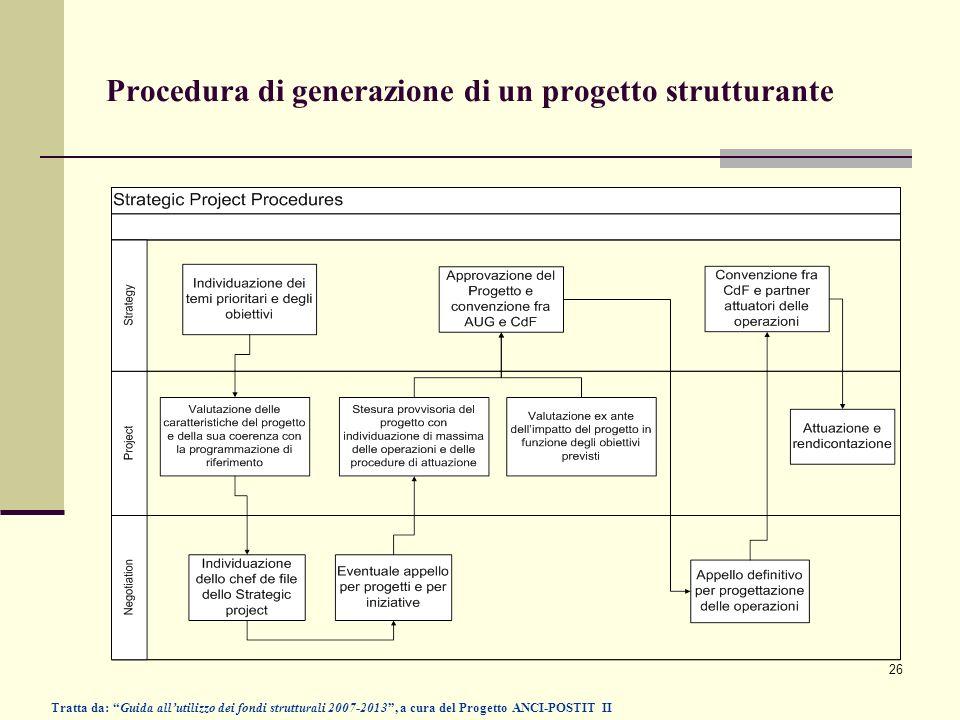 26 Procedura di generazione di un progetto strutturante Tratta da: Guida allutilizzo dei fondi strutturali 2007-2013, a cura del Progetto ANCI-POSTIT