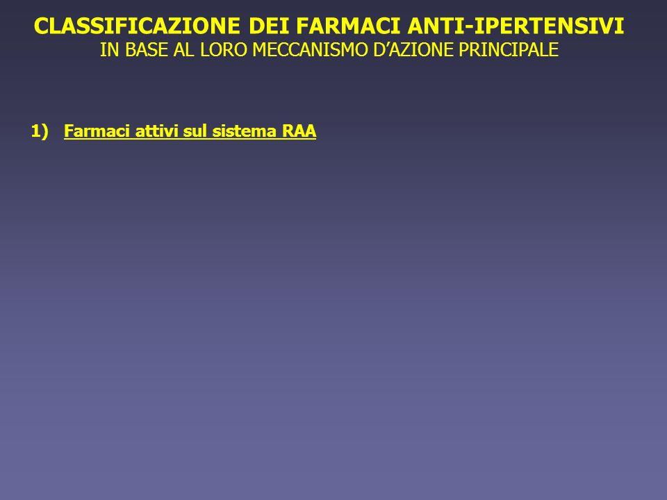 FARMACI ATTIVI SUL SISTEMA RENINA-ANGIOTENSINA-ALDOSTERONE 1)Inibitori della renina 2)Inibitori dellAngiotensin-converting enzyme (ACE) 3)Antagonisti del recettore AT 1