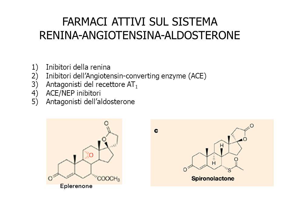 FARMACI ATTIVI SUL SISTEMA RENINA-ANGIOTENSINA-ALDOSTERONE 1)Inibitori della renina 2)Inibitori dellAngiotensin-converting enzyme (ACE) 3)Antagonisti