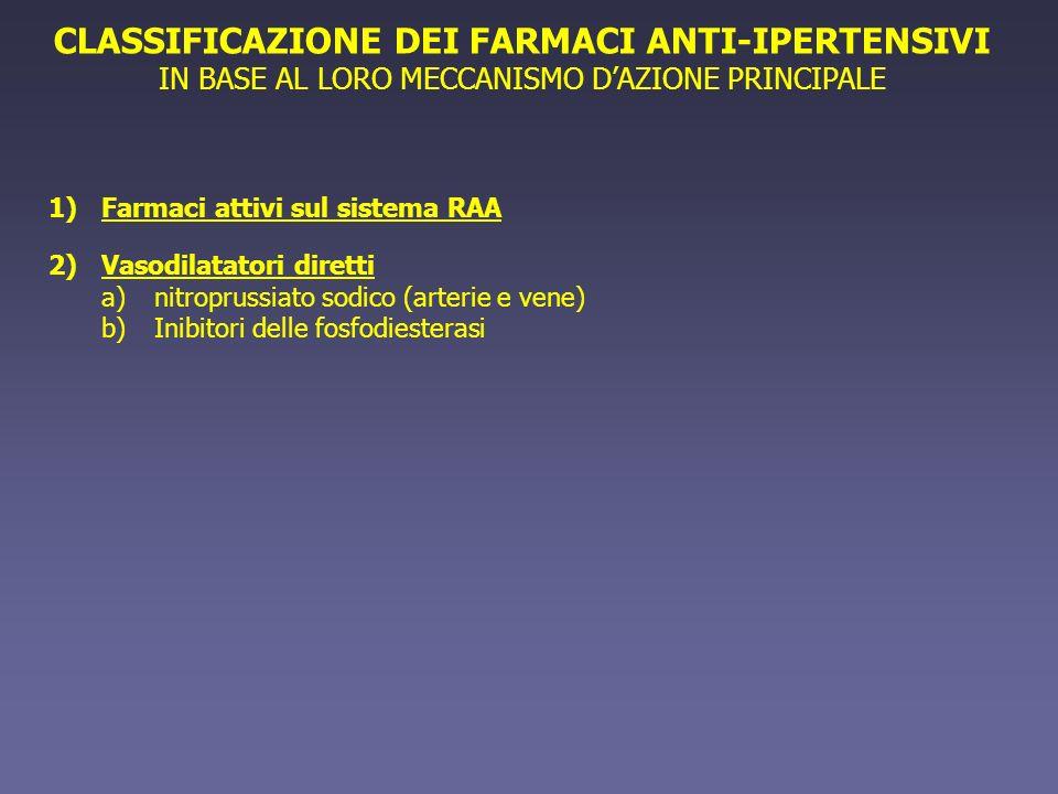 CLASSIFICAZIONE DEI FARMACI ANTI-IPERTENSIVI IN BASE AL LORO MECCANISMO DAZIONE PRINCIPALE 1)Farmaci attivi sul sistema RAA 2)Vasodilatatori diretti a