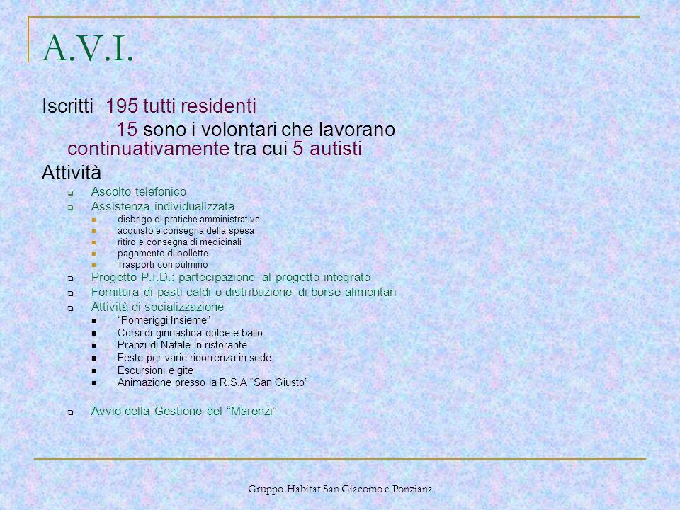 Gruppo Habitat San Giacomo e Ponziana A.V.I.