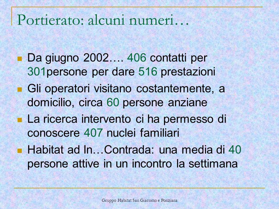 Gruppo Habitat San Giacomo e Ponziana Portierato: alcuni numeri… Da giugno 2002….