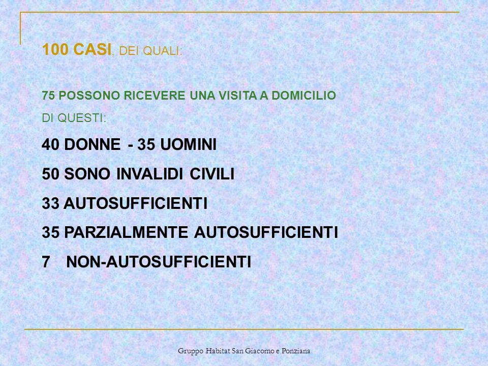 Gruppo Habitat San Giacomo e Ponziana 100 CASI, DEI QUALI: 75 POSSONO RICEVERE UNA VISITA A DOMICILIO DI QUESTI: 40 DONNE - 35 UOMINI 50 SONO INVALIDI CIVILI 33 AUTOSUFFICIENTI 35 PARZIALMENTE AUTOSUFFICIENTI 7NON-AUTOSUFFICIENTI