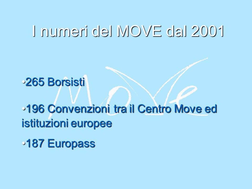 I numeri del MOVE dal 2001 265 Borsisti265 Borsisti 196 Convenzioni tra il Centro Move ed istituzioni europee196 Convenzioni tra il Centro Move ed istituzioni europee 187 Europass187 Europass