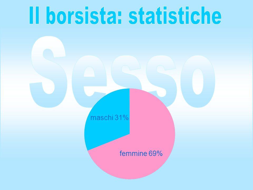 Scienze della Formazione 13% Giurisprudenza 13% Economia 7% Scienze matematiche/fisiche/naturali 9% Scuola interpreti 13% Scienze politiche 32% Lettere e Filosofia 11%