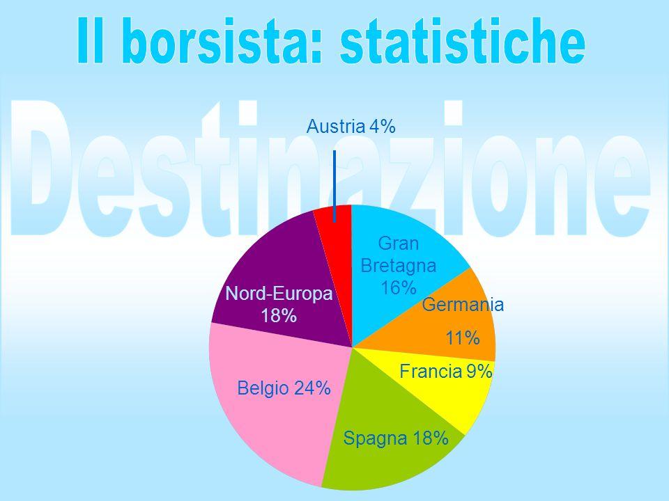 Nord-Europa 18% Gran Bretagna 16% Francia 9% Belgio 24% Austria 4% Germania 11% Spagna 18%