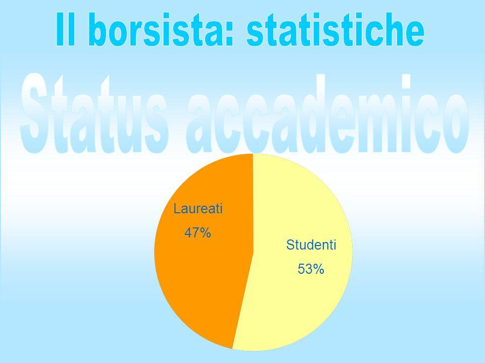Studenti 53% Laureati 47%