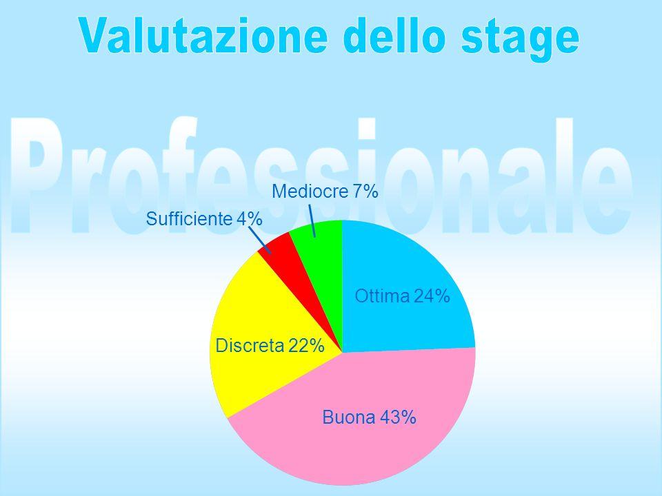 Ottima 24% Discreta 22% Buona 43% Mediocre 7% Sufficiente 4%