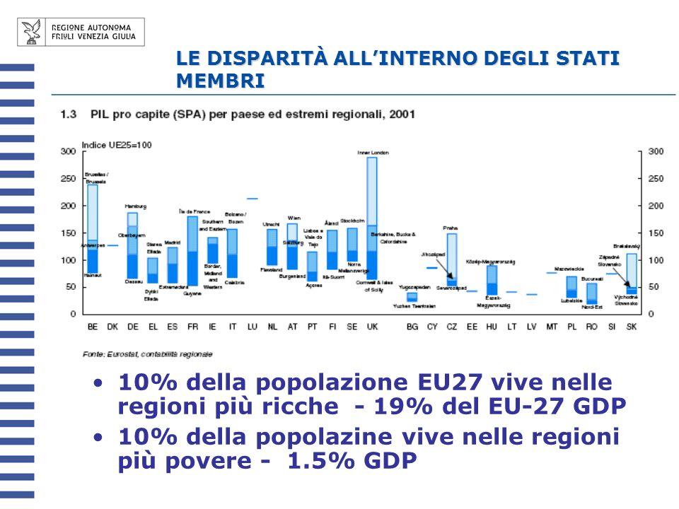 LE DISPARITÀ ALLINTERNO DEGLI STATI MEMBRI 10% della popolazione EU27 vive nelle regioni più ricche - 19% del EU-27 GDP 10% della popolazine vive nelle regioni più povere - 1.5% GDP