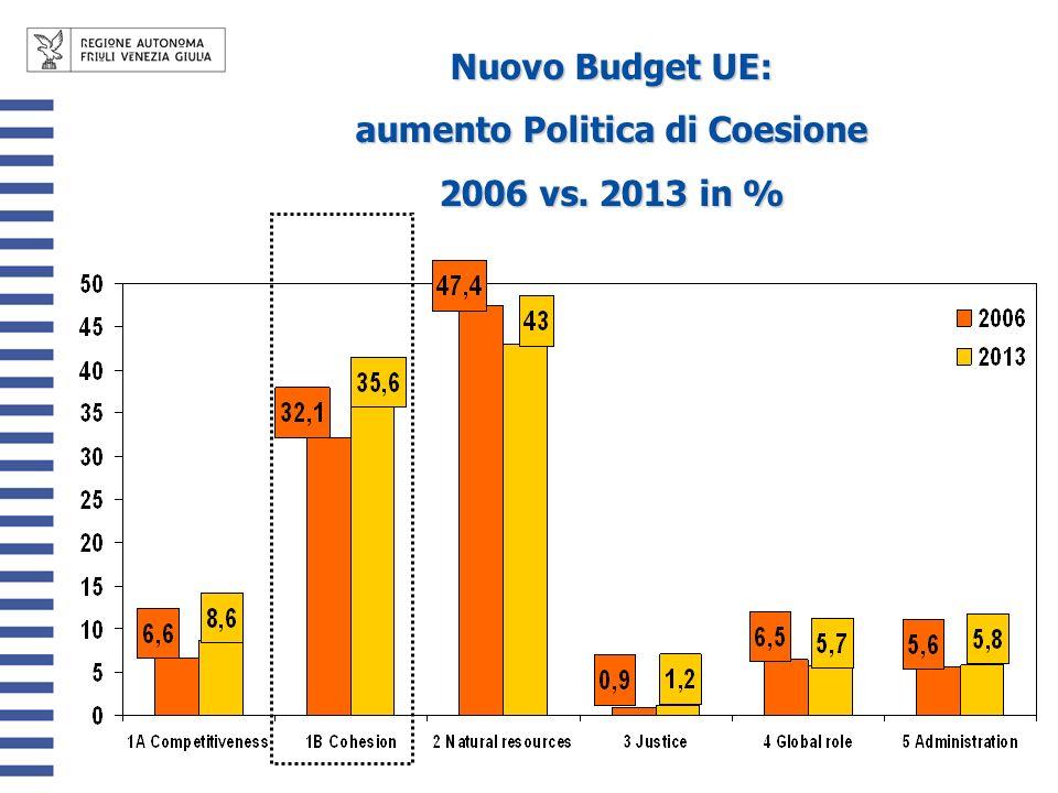 Nuovo Budget UE: aumento Politica di Coesione 2006 vs. 2013 in %