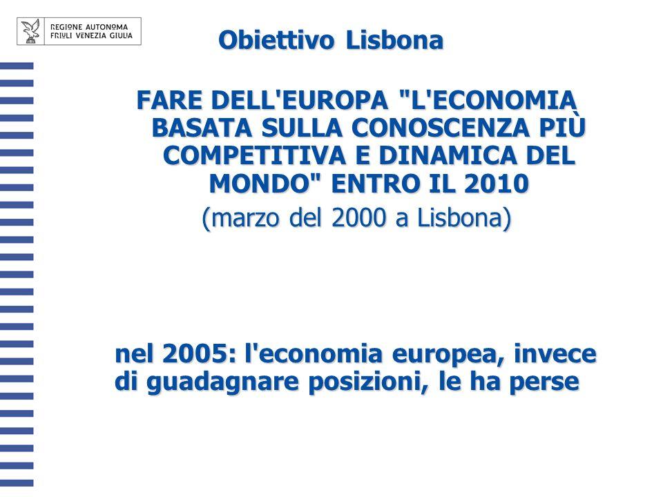Obiettivo Lisbona FARE DELL EUROPA L ECONOMIA BASATA SULLA CONOSCENZA PIÙ COMPETITIVA E DINAMICA DEL MONDO ENTRO IL 2010 (marzo del 2000 a Lisbona) nel 2005: l economia europea, invece di guadagnare posizioni, le ha perse