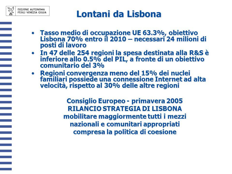 Lontani da Lisbona Tasso medio di occupazione UE 63.3%, obiettivo Lisbona 70% entro il 2010 – necessari 24 milioni di posti di lavoroTasso medio di occupazione UE 63.3%, obiettivo Lisbona 70% entro il 2010 – necessari 24 milioni di posti di lavoro In 47 delle 254 regioni la spesa destinata alla R&S è inferiore allo 0.5% del PIL, a fronte di un obiettivo comunitario del 3%In 47 delle 254 regioni la spesa destinata alla R&S è inferiore allo 0.5% del PIL, a fronte di un obiettivo comunitario del 3% Regioni convergenza meno del 15% dei nuclei familiari possiede una connessione Internet ad alta velocità, rispetto al 30% delle altre regioniRegioni convergenza meno del 15% dei nuclei familiari possiede una connessione Internet ad alta velocità, rispetto al 30% delle altre regioni Consiglio Europeo - primavera 2005 RILANCIO STRATEGIA DI LISBONA mobilitare maggiormente tutti i mezzi nazionali e comunitari appropriati compresa la politica di coesione