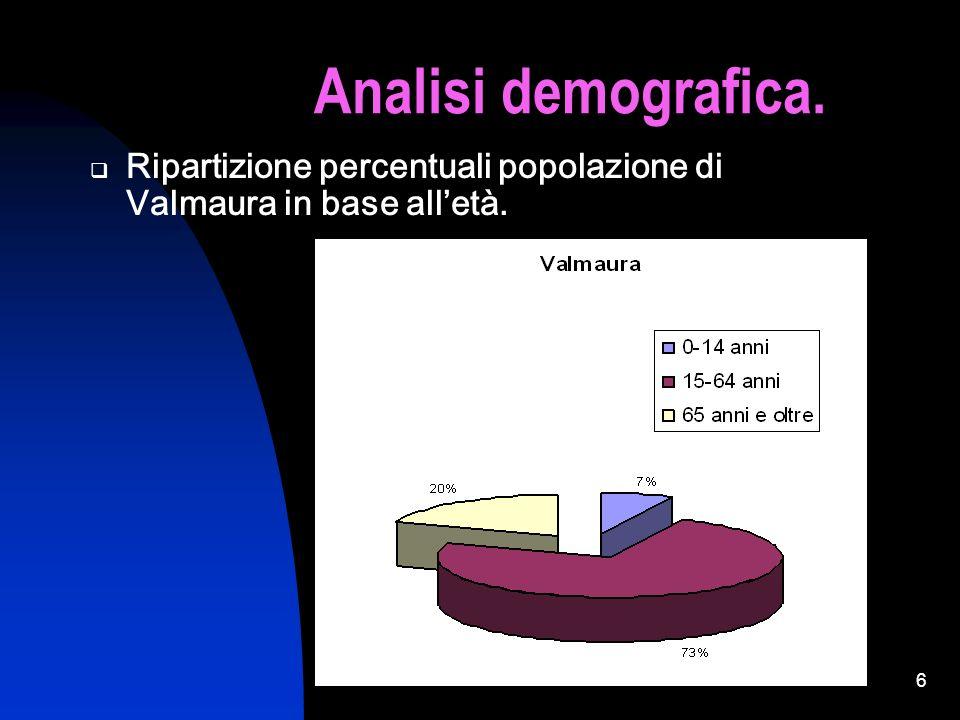 5 Analisi demografica. Ripartizione percentuali popolazione di Valmaura in base alletà.