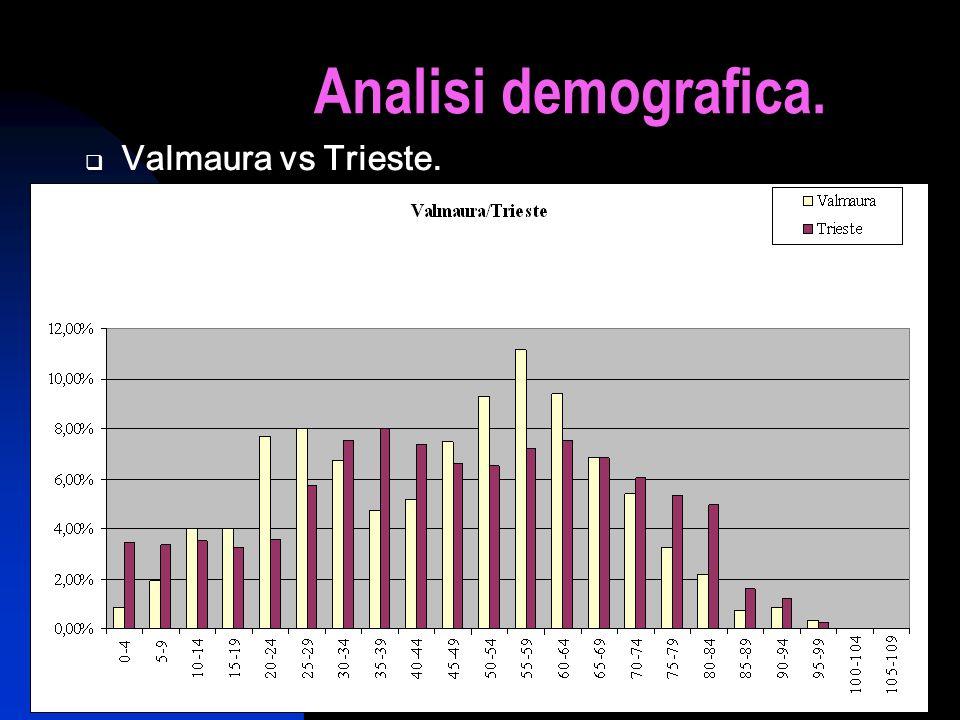 6 Analisi demografica. Ripartizione percentuali popolazione di Valmaura in base alletà.