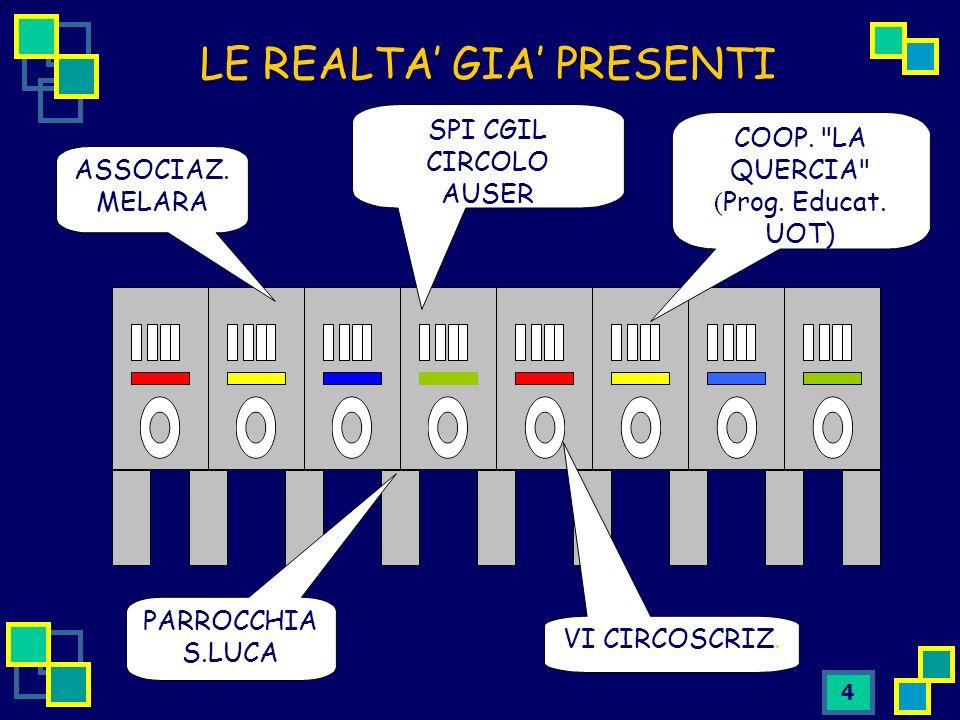 4 LE REALTA GIA PRESENTI ASSOCIAZ. MELARA SPI CGIL CIRCOLO AUSER PARROCCHIA S.LUCA COOP.