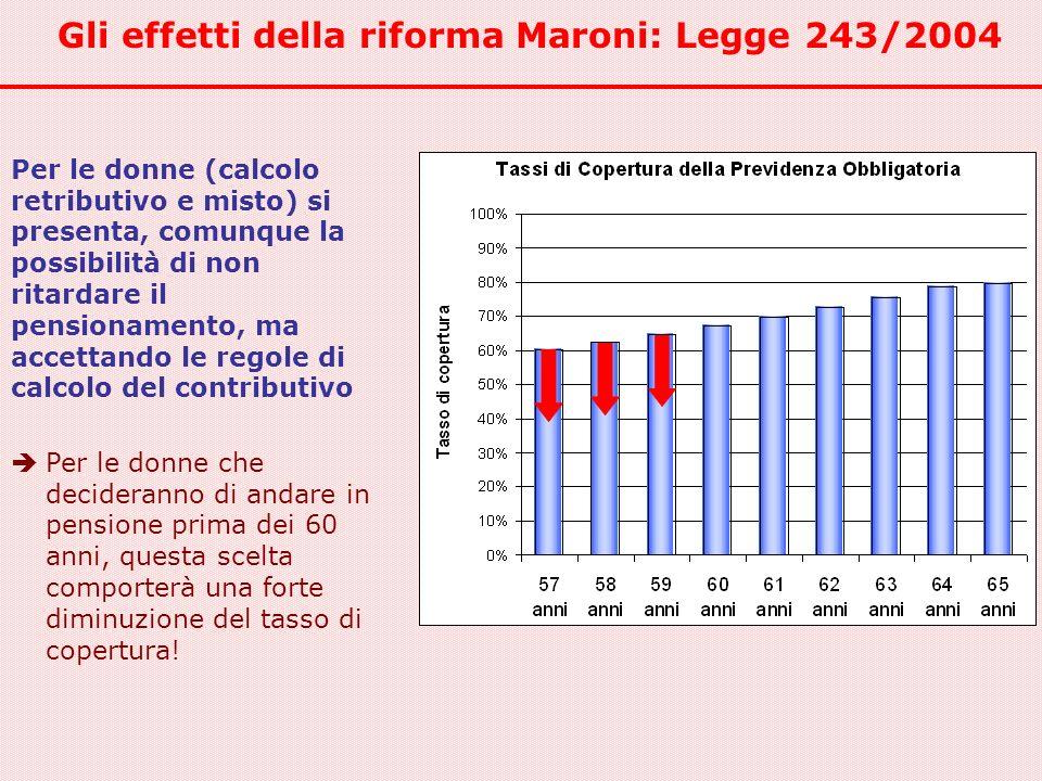 Gli effetti della riforma Maroni: Legge 243/2004 Per le donne (calcolo retributivo e misto) si presenta, comunque la possibilità di non ritardare il p