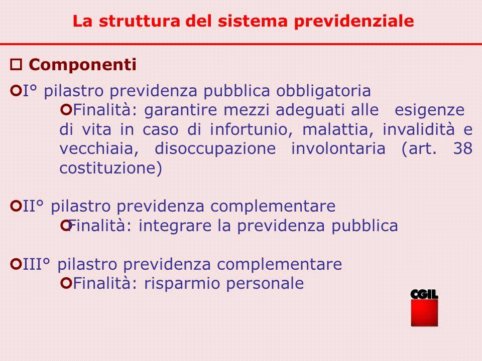 Componenti I° pilastro previdenza pubblica obbligatoria Finalità: garantire mezzi adeguati alle esigenze di vita in caso di infortunio, malattia, inva