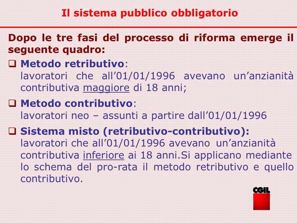 Dopo le tre fasi del processo di riforma emerge il seguente quadro: Metodo retributivo: lavoratori che all01/01/1996 avevano unanzianità contributiva