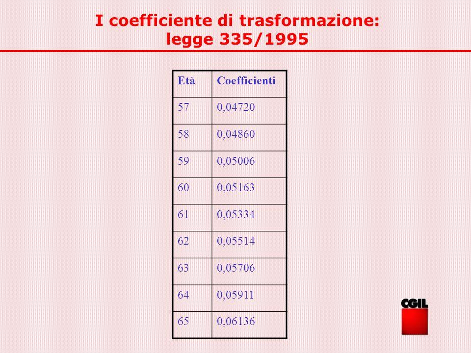 I coefficiente di trasformazione: legge 335/1995 EtàCoefficienti 570,04720 580,04860 590,05006 600,05163 610,05334 620,05514 630,05706 640,05911 650,0