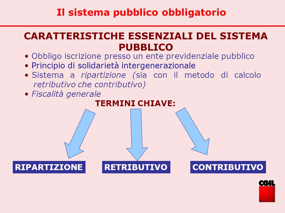 Il sistema pubblico obbligatorio CARATTERISTICHE ESSENZIALI DEL SISTEMA PUBBLICO TERMINI CHIAVE: RIPARTIZIONERETRIBUTIVO Obbligo iscrizione presso un