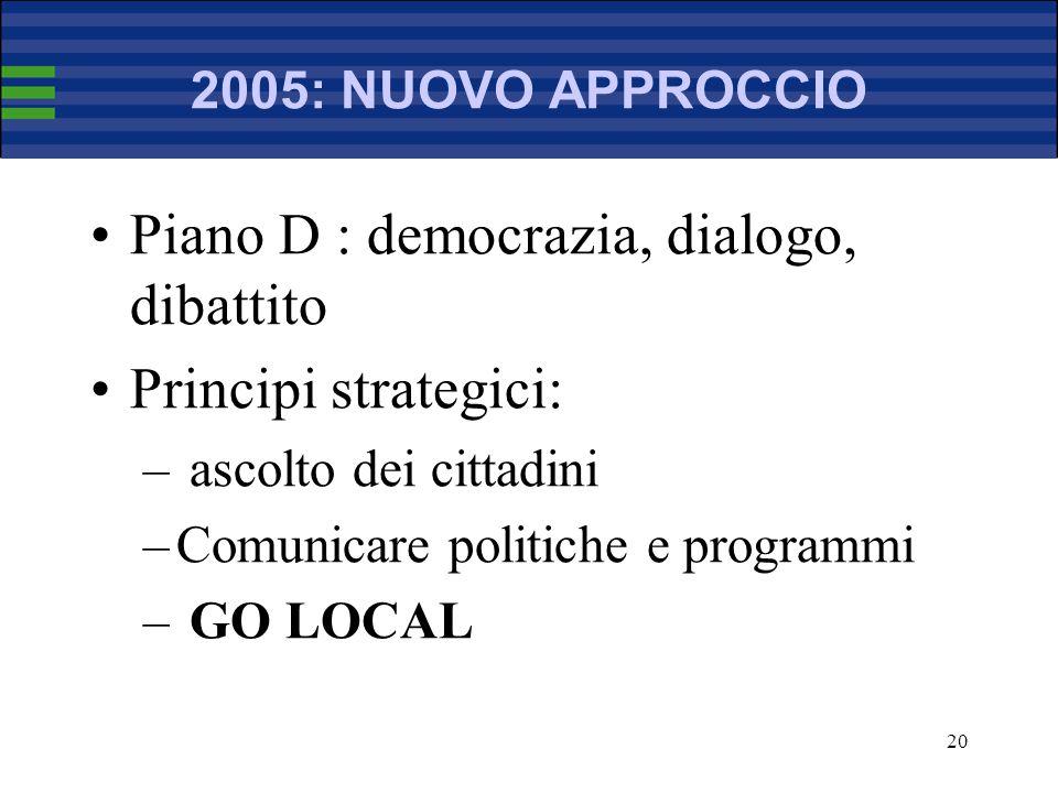 20 2005: NUOVO APPROCCIO Piano D : democrazia, dialogo, dibattito Principi strategici: – ascolto dei cittadini –Comunicare politiche e programmi – GO LOCAL